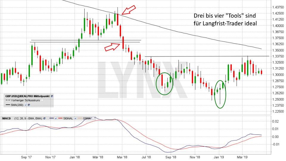 Einstieg ins Forex-Trading: So funktioniert der Devisenhandel: GBP/USD - langfristig - Indikatoren - MACD - September 2017 bis März 2019 | Forex Broker LYNX