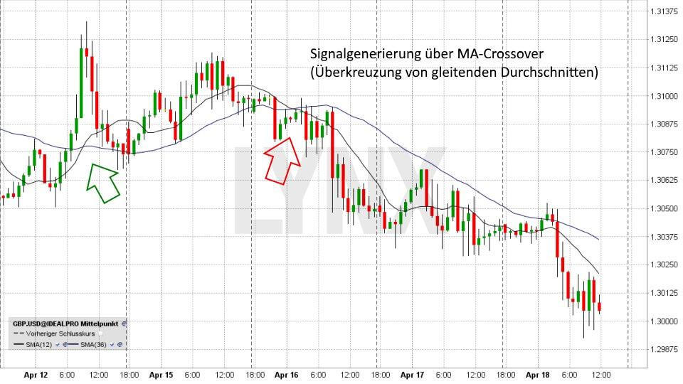 Einstieg ins Forex-Trading: So funktioniert der Devisenhandel: GBP/USD - kurzfristig - Indikatoren - Gleitender Durchschnitt - 12. April bis 18. April | Forex Broker LYNX