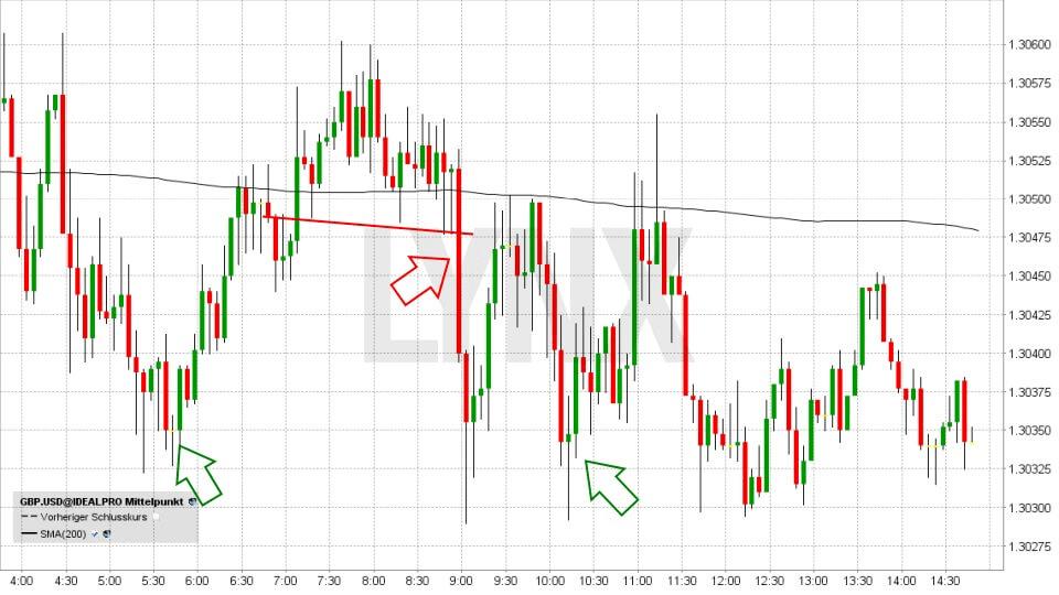 Einstieg ins Forex-Trading: So funktioniert der Devisenhandel: GBP/USD - kurzfristig - 1 Tag - Indikatoren - MACD | Forex Broker LYNX