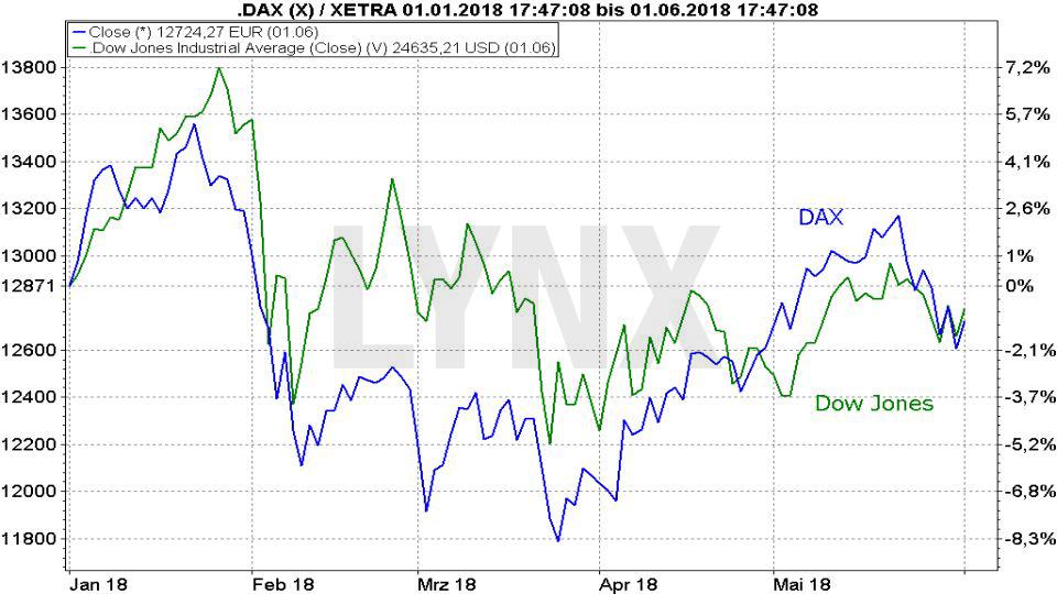 Die Handelskrieg-Chronik - Was will Donald Trump erreichen?: Entwicklung von DAX und Dow Jones seit Januar 2018 | LYNX Broker