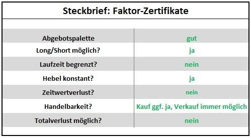 Anlegen mit Hebelprodukten - Steckbrief: Faktor-Zertifikate | LYNX Broker