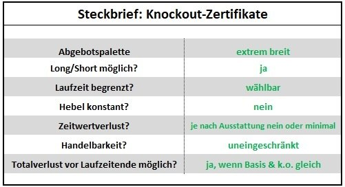 Anlegen mit Hebelprodukten - Steckbrief: Knockout-Zertifikate | LYNX Broker
