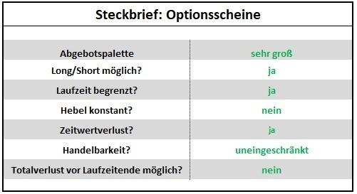 Anlegen mit Hebelprodukten - Steckbrief: Optionsscheine | LYNX Broker