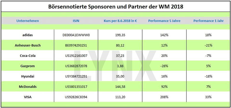 Die besten Fußball-Aktien: Entwicklung der Aktien der Sponsoren der Fussballweltmeisterschaft 2018 | LYNX Broker