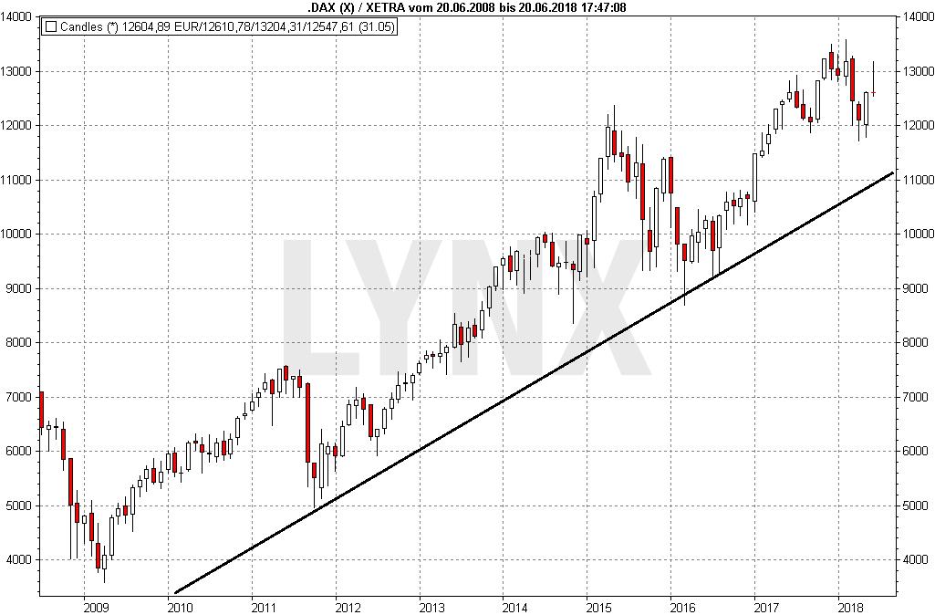 DAX-Prognose und Börsenausblick: Wie entwickelt sich der deutsche Aktienmarkt?: DAX Performance-Index 10-Jahres-Chart | LYNX Broker