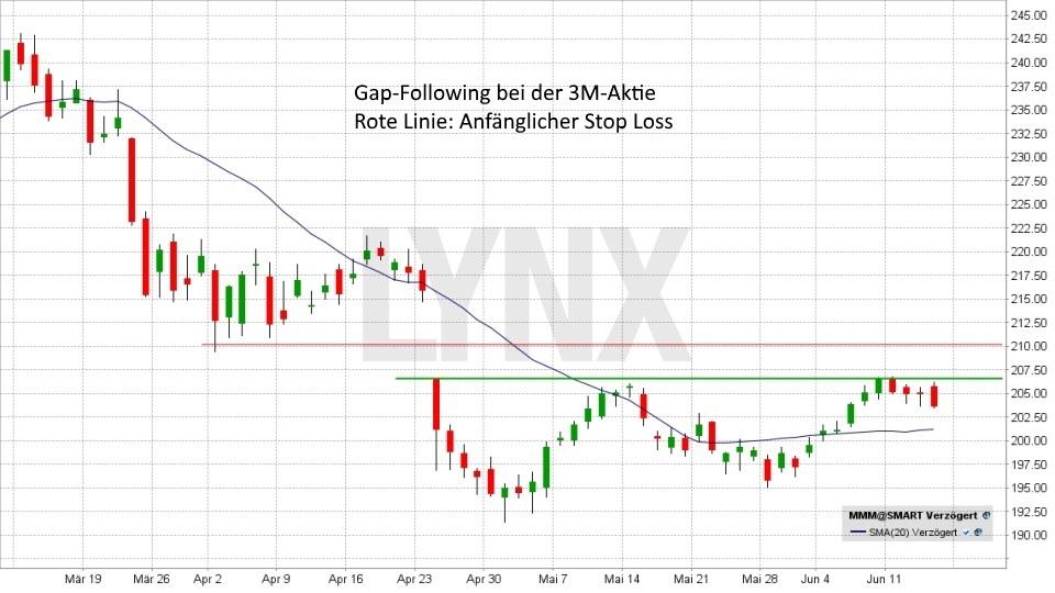 Gap-Trading: So können Sie Kurslücken gewinnbringend nutzen!: Abwärts Gap-Following | LYNX Broker