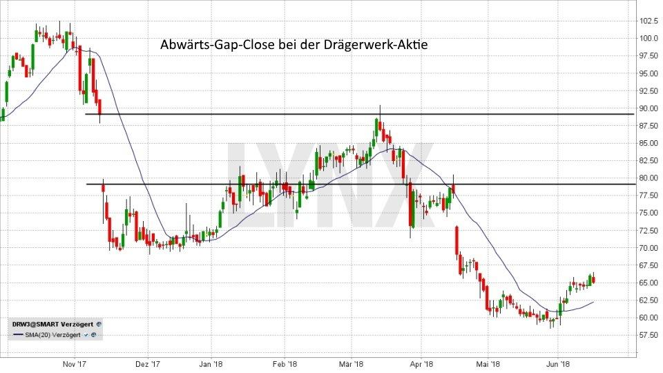 Gap-Trading: So können Sie Kurslücken gewinnbringend nutzen!: Abwärts Gap Close | LYNX Broker