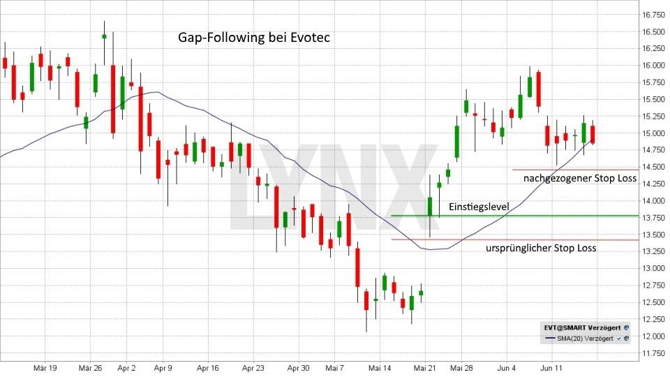 Gap-Trading: So können Sie Kurslücken gewinnbringend nutzen!: Aufwärts Gap-Following | LYNX Broker