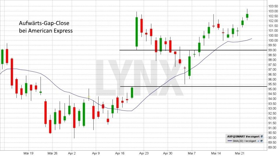 Gap-Trading: So können Sie Kurslücken gewinnbringend nutzen!: Aufwärts Gap Close | LYNX Broker