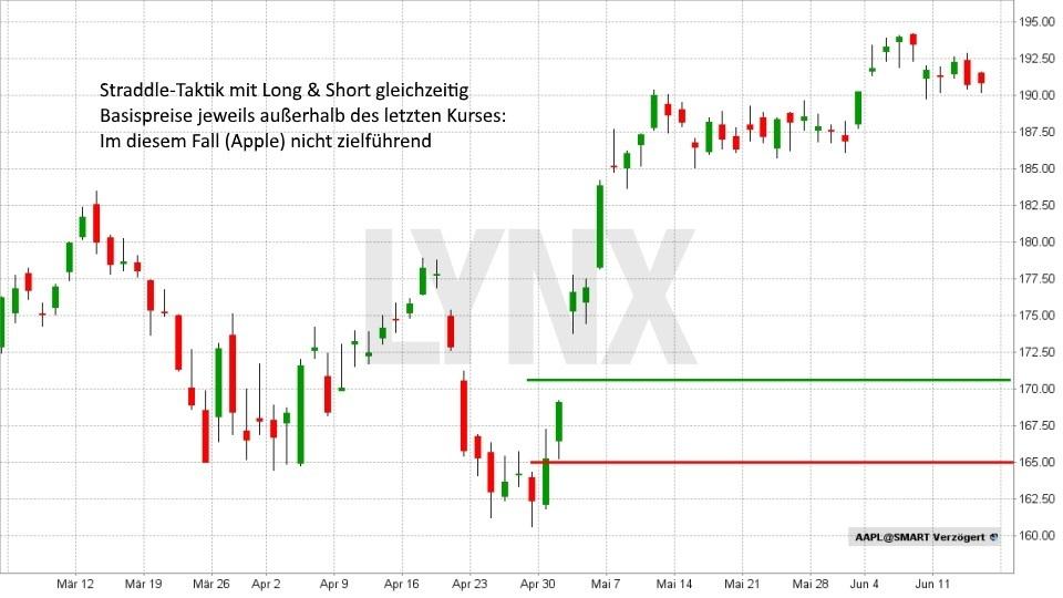 Gap-Trading: So können Sie Kurslücken gewinnbringend nutzen!: Straddle-Taktik - long und short gleichzeitig gehen | LYNX Broker