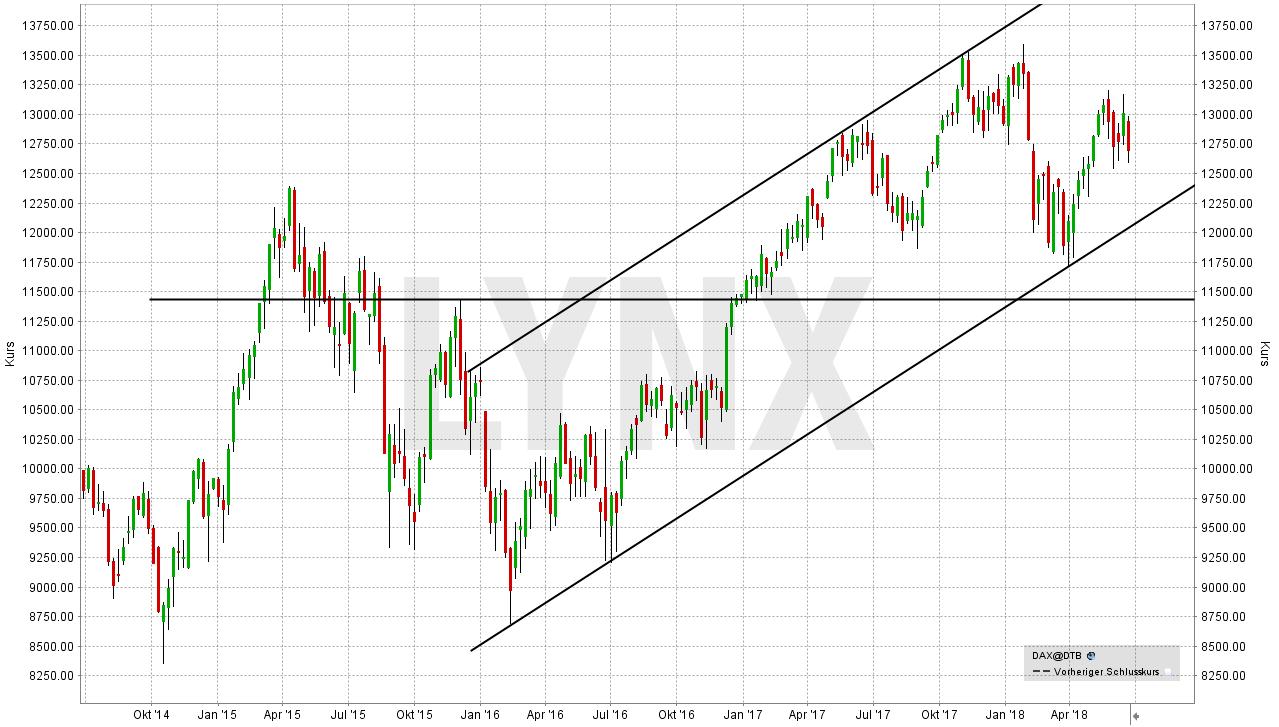 DAX-Prognose und Börsenausblick: Wie entwickelt sich der deutsche Aktienmarkt?: DAX (Performance-Index) - Entwicklung seit 2014 | LYNX Broker