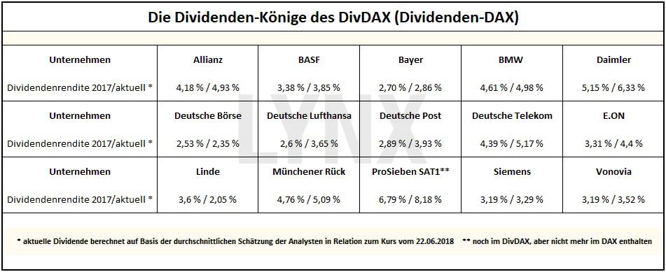 20180625-rente-mit-dividende-altersvorsorge-dividendenkoenige-dividendendax-LYNX-Broker