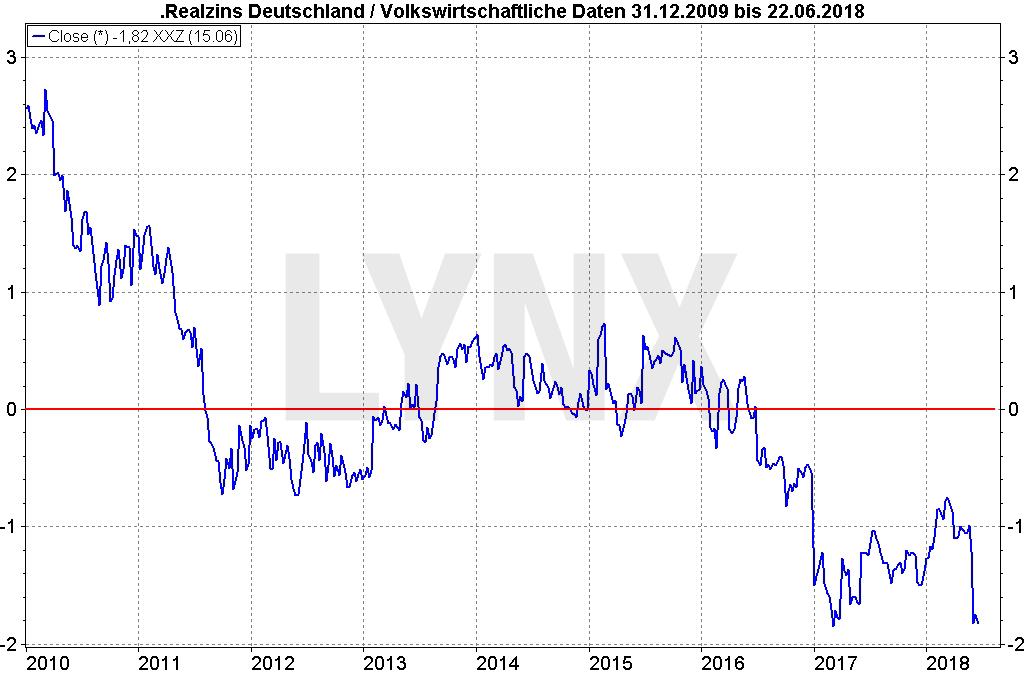 20180625-dividenden-statt-zinsen-altersvorsorge-entwicklung-realzins-deutschland-von-2009-bis-2018-LYNX-Broker