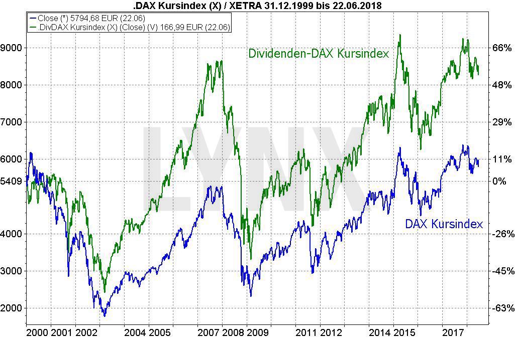 20180625-dividenden-statt-zinsen-altersvorsorge-vergleich-entwicklung-kursindex-dividendendax-und-kursindex-dax-1999-bis-2018-LYNX-Broker