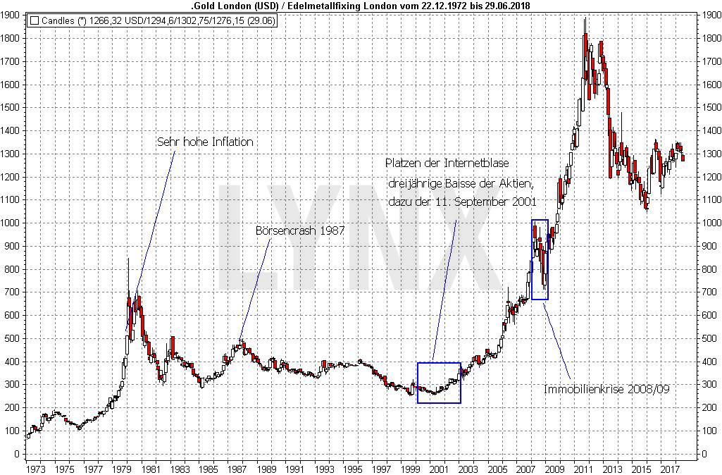 Krisenbarometer Gold: Worauf es wirklich reagiert: Entwicklung des Goldpreises von 1972 bis 2018 | LYNX Broker