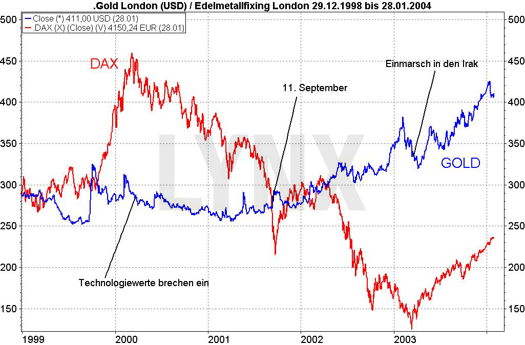 Krisenbarometer Gold: Worauf es wirklich reagiert: Vergleich der Entwicklung des Dax und des Goldpreises von 1998 bis 2003 | LYNX Broker