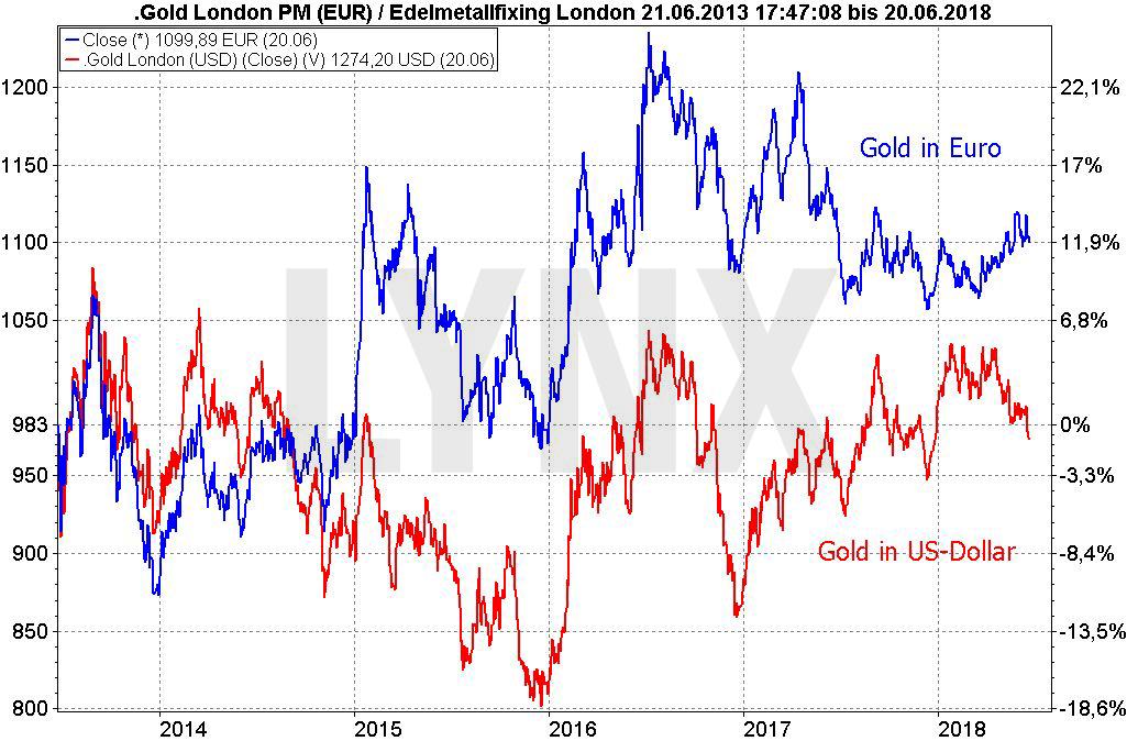 Krisenbarometer Gold: Worauf es wirklich reagiert: Vergleich der Entwicklung des Goldpreis in Dollar und des Goldpreises in Euro von 2013 bis 2018 | LYNX Broker