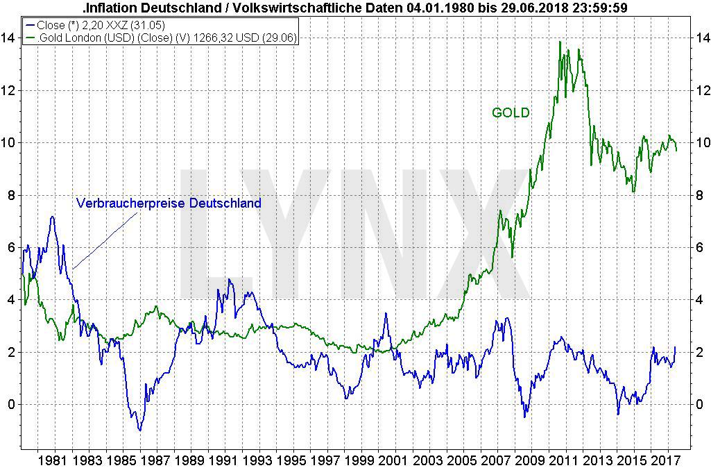 Krisenbarometer Gold: Worauf es wirklich reagiert: Vergleich der Entwicklung der Verbraucherpreise in Deutschland und des Goldpreis von 1980 bis 2018 | LYNX Broker