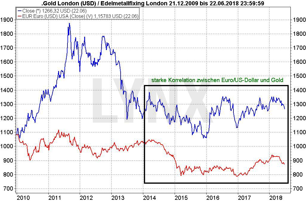 Krisenbarometer Gold: Worauf es wirklich reagiert: Vergleich der Entwicklung des Währungspaares Euro/Dollar und des Goldpreises von 2009 bis 2018 | LYNX Broker