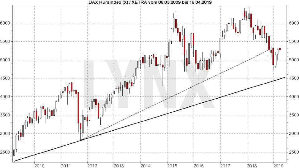 DAX Prognose und Entwicklung mit Ausblick - Wie entwickelt sich der deutsche Aktienmarkt?: Entwicklung DAX Kursindex von März 2009 bis März 2019 | LYNX Online Broker