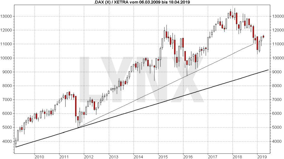 DAX Prognose und Entwicklung mit Ausblick - Wie entwickelt sich der deutsche Aktienmarkt?: Entwicklung DAX Performance-Index von März 2009 bis März 2019 | LYNX Online Broker