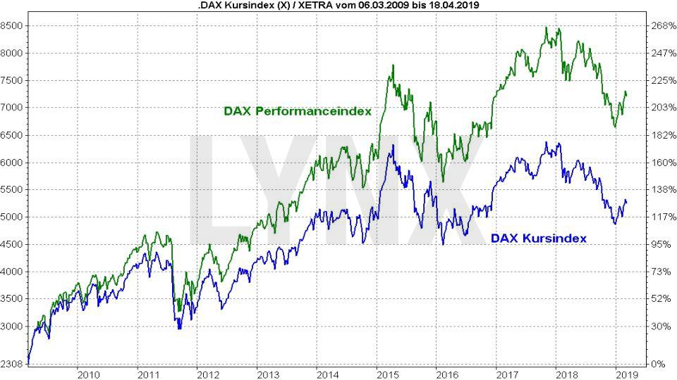 DAX Prognose und Entwicklung mit Ausblick - Wie entwickelt sich der deutsche Aktienmarkt?: Entwicklung DAX Performance-Index und DAX-Kursindex im direkten Vergleich | LYNX Online Broker
