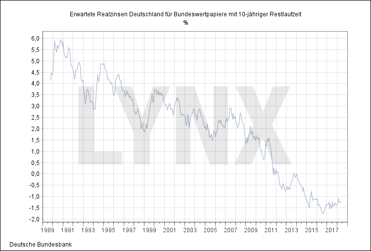 Die besten Silberaktien: Realzins Deutschland Realzinsen | LYNX Broker