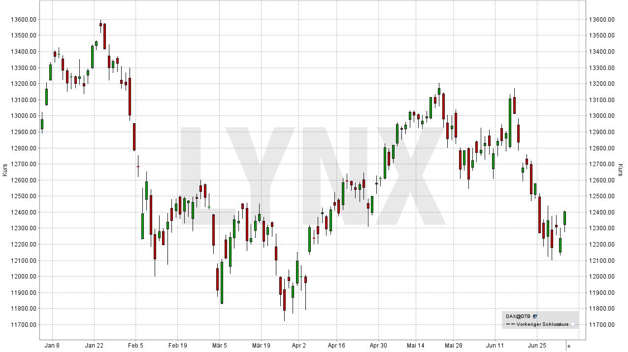 Die Handelskrieg-Chronik - Auswirkungen der Strafzölle: Enwicklung des Dax seit Januar 2018 | LYNX Broker