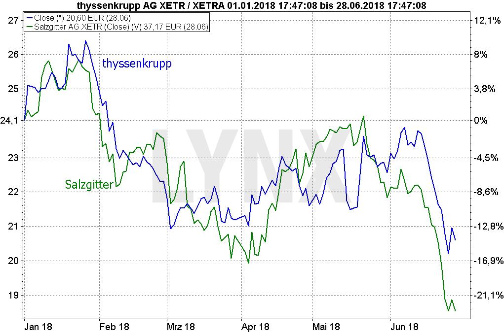 Die Handelskrieg-Chronik - Auswirkungen der Strafzölle: Vergleich der Entwicklung der Aktien von thyssenkrupp und Salzgitter seit Januar 2018 | LYNX Broker