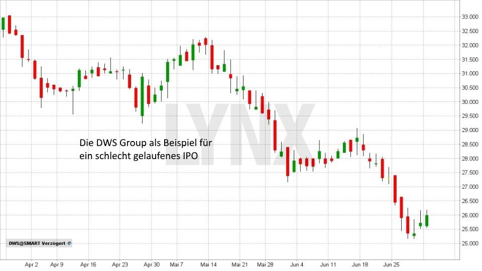 Was ist ein IPO?: Entwicklung der Aktie von DWS Group seit April 2018 | LYNX Broker