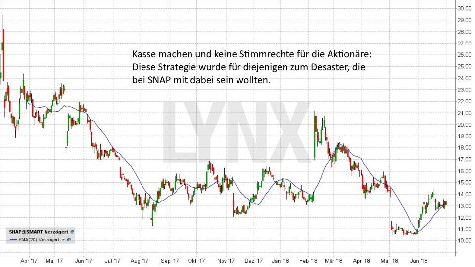 Was ist ein IPO?: Entwicklung der Aktie von Snap seit April 2017 | LYNX Broker
