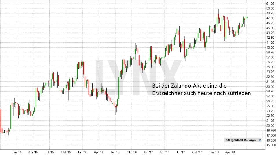 Was ist ein IPO?: Entwicklung der Aktie von Zalando seit Januar 2015 | LYNX Broker