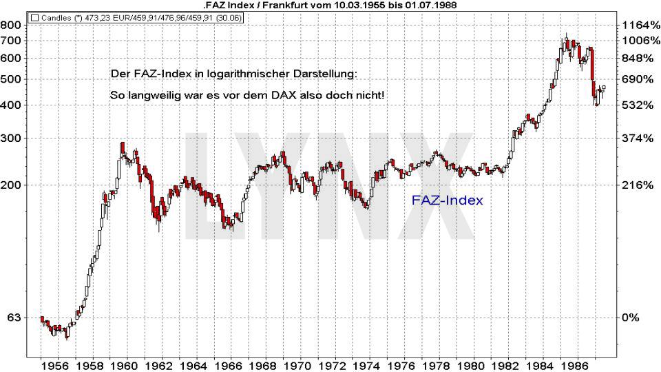 30 Jahre DAX – wissen Sie wirklich alles über diesen Index?: FAZ Index (logarithmische Darstellung) Entwicklung von 1955 bis 1988 | LYNX Broker