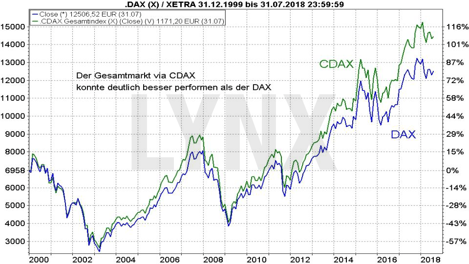 30 Jahre DAX – wissen Sie wirklich alles über diesen Index?: Vergleich der Entwicklung CDAX und DAX von 1999 bis 2018 | LYNX Broker