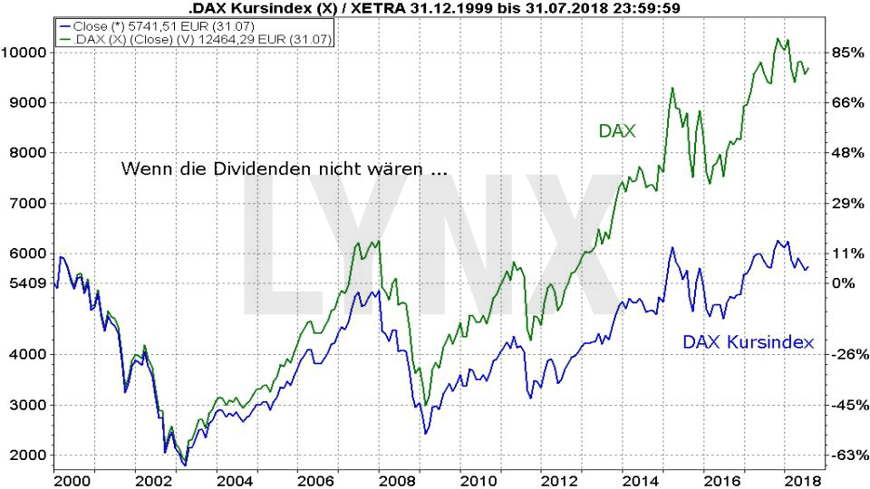 30 Jahre DAX – wissen Sie wirklich alles über diesen Index?: Vergleich der Entwicklung DAX Performanceindex und Kursindex von 1999 bis 2018 | LYNX Broker