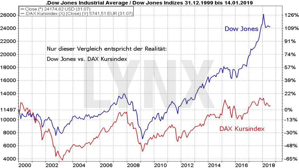 30 Jahre DAX – wissen Sie wirklich alles über diesen Index?: Vergleich der Entwicklung Dow Jones und DAX Kursindex von 1999 bis 2018 | LYNX Broker
