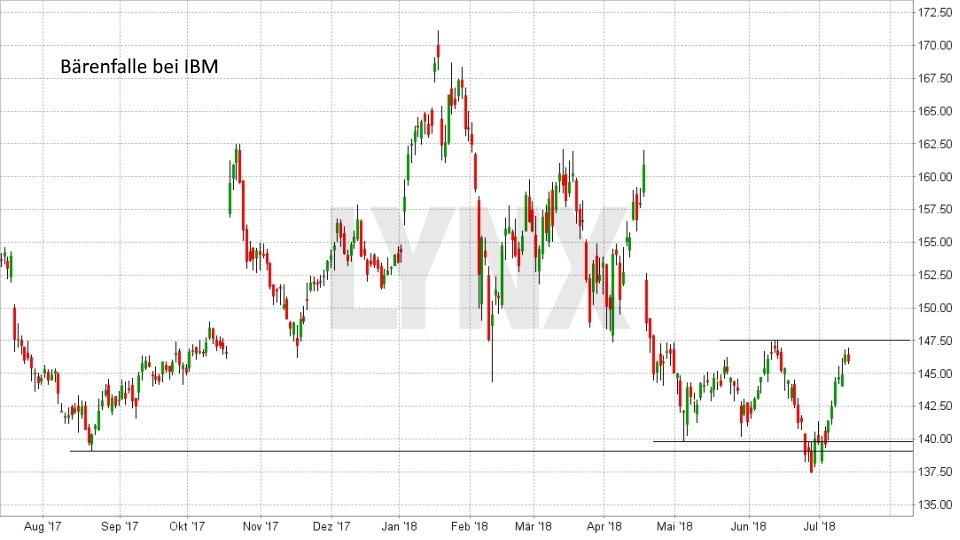 Die sechs wichtigsten Kaufsignale: Bärenfalle | LYNX Broker