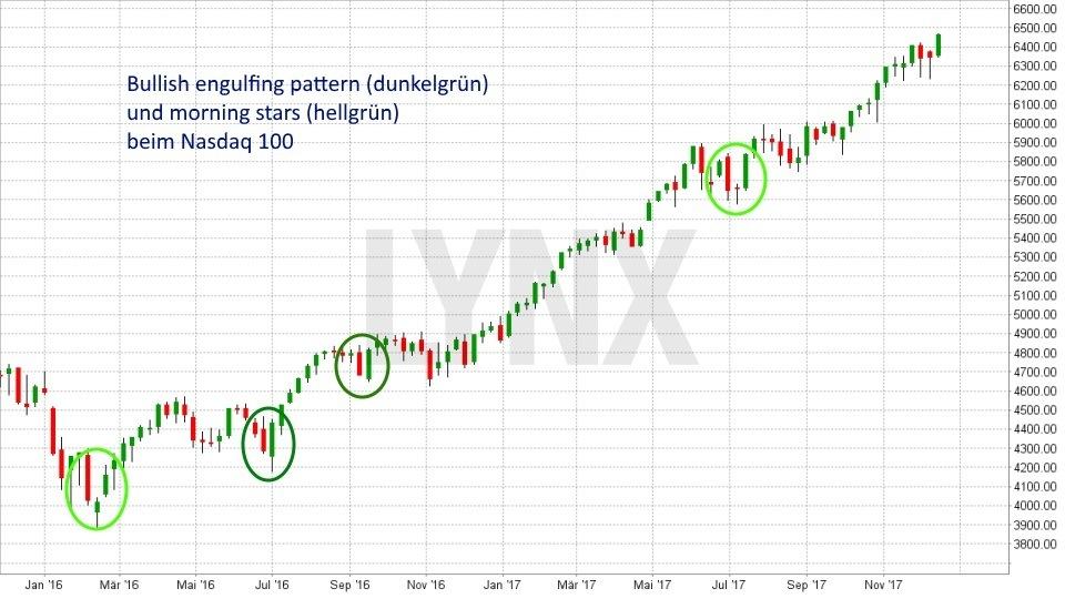 Die sechs wichtigsten Kaufsignale: Bullish Engulfing Pattern | LYNX Broker