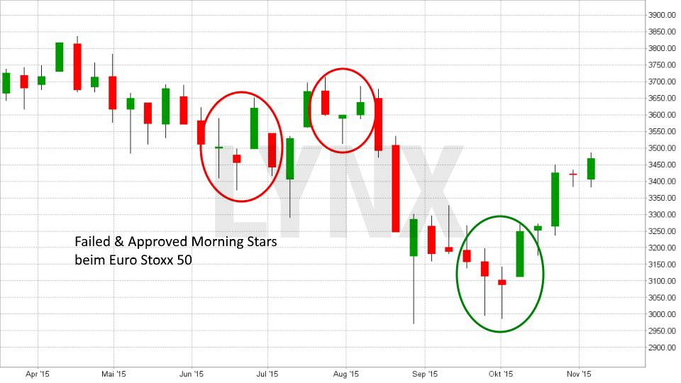 Die sechs wichtigsten Kaufsignale: Morning Star | LYNX Broker