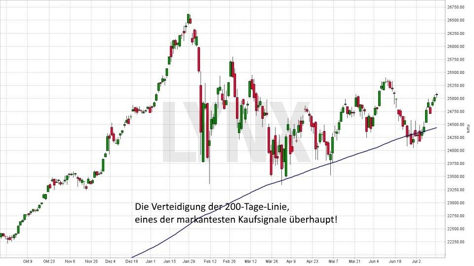 Die sechs wichtigsten Kaufsignale: Verteidigung der 200-Tage-Linie | LYNX Broker