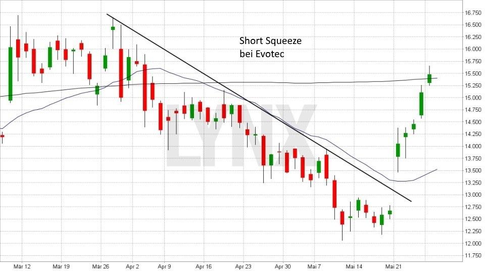 Was ist eine Short Squeeze?: Short Squeeze bei der Evotec Aktie | LYNX Broker