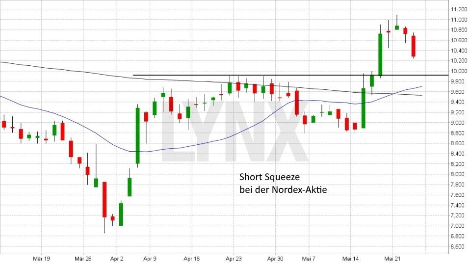 Was ist eine Short Squeeze?: Short Squeeze bei der Nordex Aktie | LYNX Broker