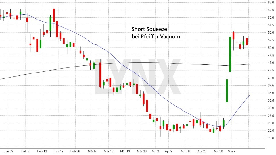 Was ist eine Short Squeeze?: Short Squeeze bei der Pfeiffer Vacuum Aktie | LYNX Broker