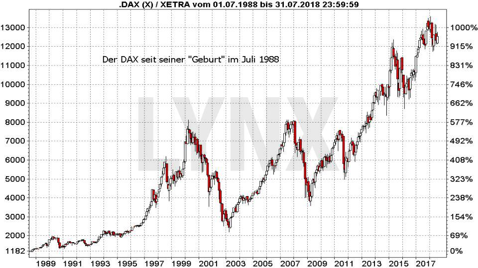 Die DAX-Indexfamilie: Die wichtigsten deutschen Indizes: DAX Entwicklung seit 1988 | LYNX Broker