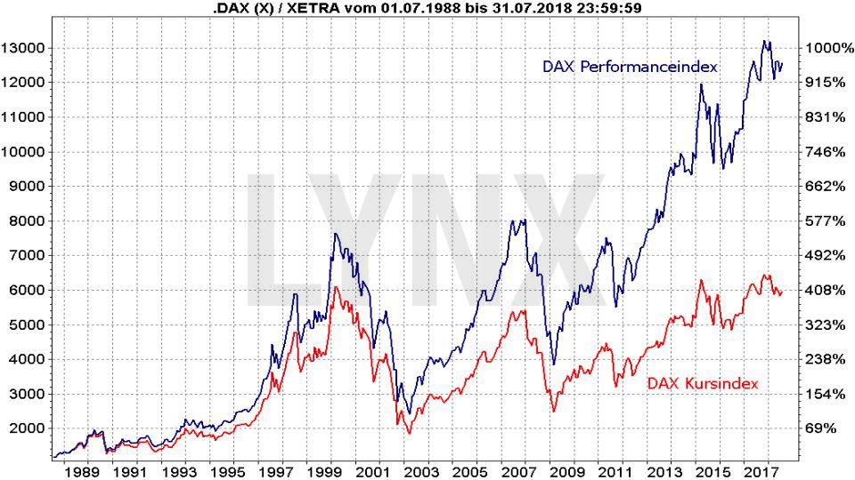 Die DAX-Indexfamilie: Die wichtigsten deutschen Indizes: Vergleich der Entwicklung des DAX Performance- und Kursindex seit 1988 | LYNX Broker