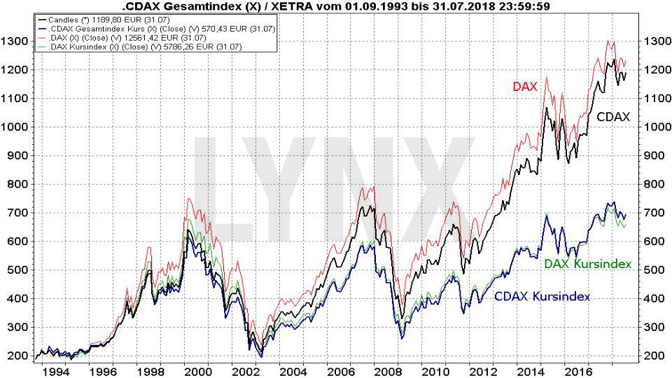 Die DAX-Indexfamilie: Die wichtigsten deutschen Indizes: Vergleich der Entwicklung des DAX und CDAX als Performance- und Kursindex seit 1993 | LYNX Broker