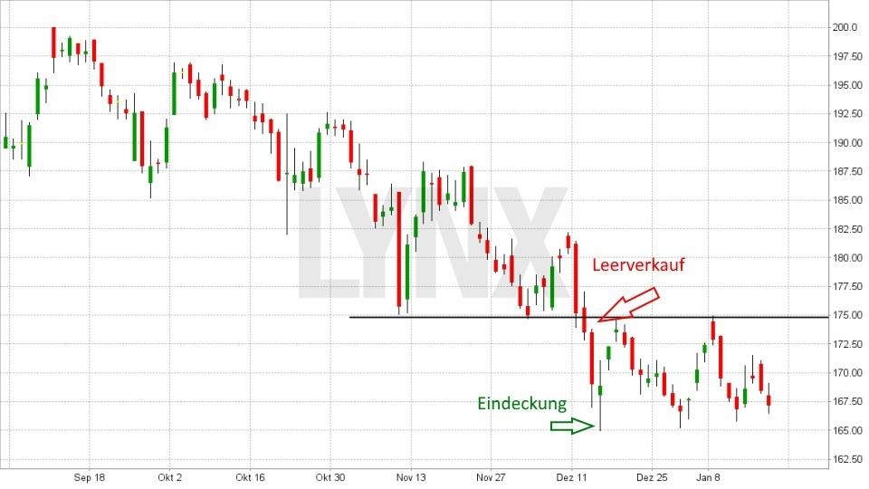Aktien leerverkaufen: So funktioniert es: Leerverkauf einer Aktie mit Stoppkurs als Absicherung und Eindeckung - Gewinntrade
