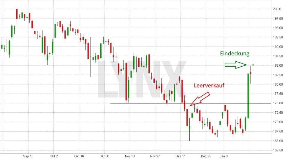 Aktien leerverkaufen: So funktioniert es: Leerverkauf einer Aktie ohne Stoppkurs als Absicherung und Eindeckung - Verlusttrade