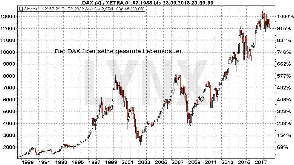 30 Jahre DAX – wissen Sie wirklich alles über diesen Index?: DAX Index Entwicklung von 1987 bis 2018 | LYNX Broker