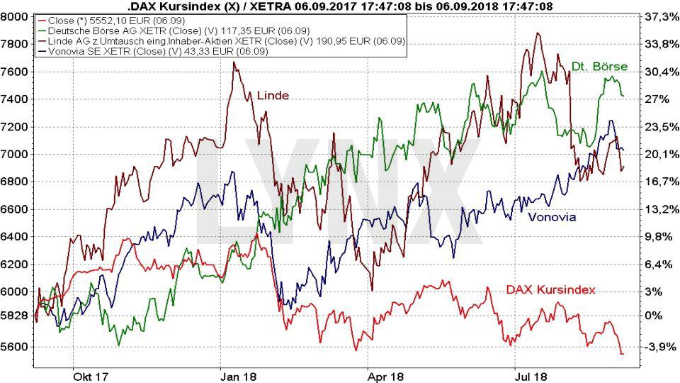 30 Jahre DAX – wissen Sie wirklich alles über diesen Index?: Vergleich der Entwicklung vom DAX mit den Aktien Linde, Vonovia, Deutsche Boerse von 2017 bis 2018 | LYNX Broker